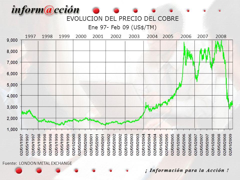 EVOLUCION DEL PRECIO DEL COBRE Ene 97- Feb 09 (US$/TM) Fuente: LONDON METAL EXCHANGE 1997 1998 1999 2000 2001 2002 2003 2004 2005 2006 2007 2008