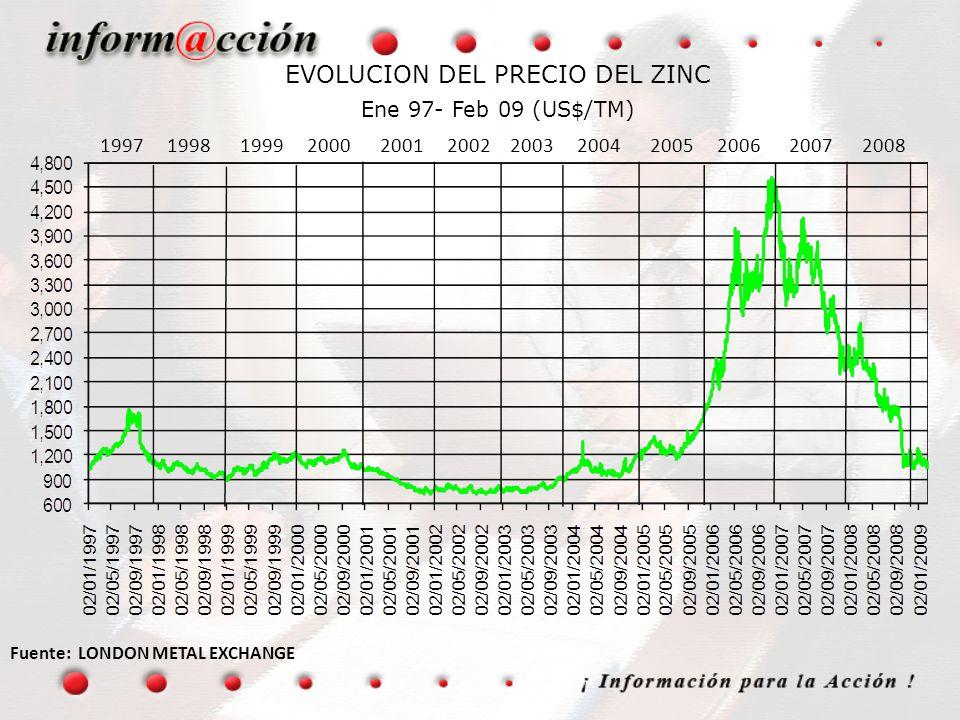 EVOLUCION DEL PRECIO DEL ZINC Ene 97- Feb 09 (US$/TM) Fuente: LONDON METAL EXCHANGE 1997 1998 1999 2000 2001 2002 2003 2004 2005 2006 2007 2008