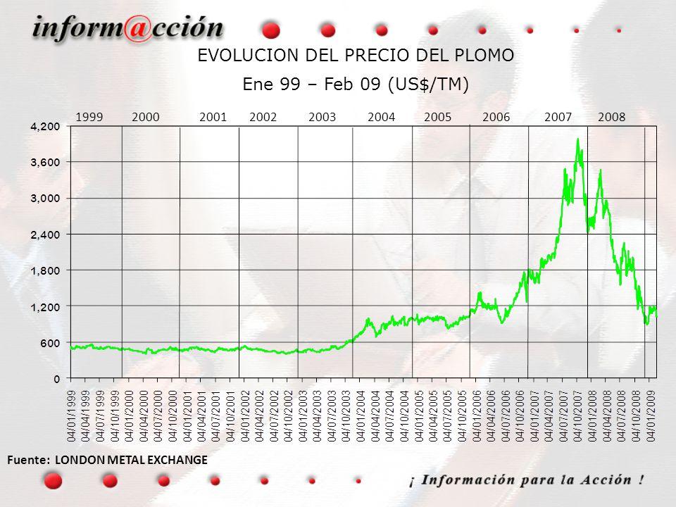 EVOLUCION DEL PRECIO DEL PLOMO Ene 99 – Feb 09 (US$/TM) Fuente: LONDON METAL EXCHANGE 1999 2000 2001 2002 2003 2004 2005 2006 2007 2008
