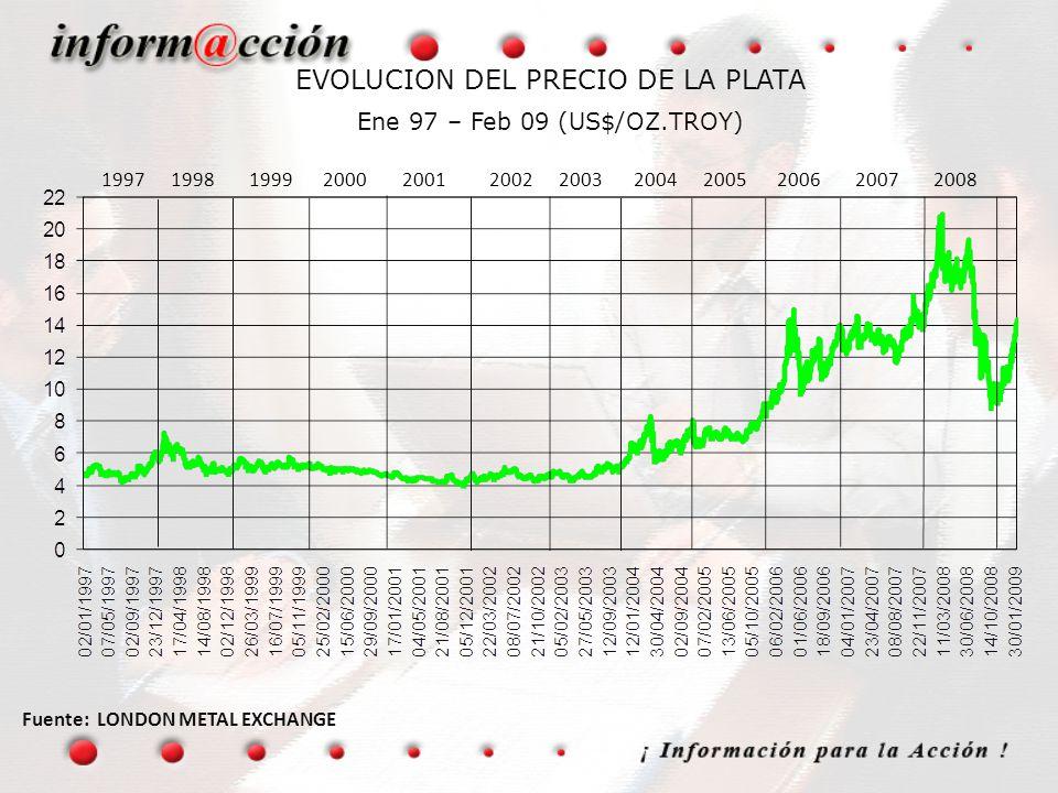 EVOLUCION DEL PRECIO DE LA PLATA Ene 97 – Feb 09 (US$/OZ.TROY) Fuente: LONDON METAL EXCHANGE 1997 1998 1999 2000 2001 2002 2003 2004 2005 2006 2007 20