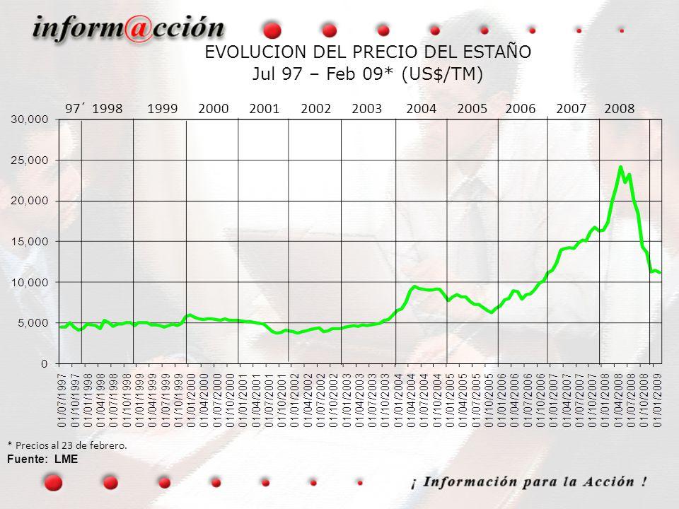 EVOLUCION DEL PRECIO DEL ESTAÑO Jul 97 – Feb 09* (US$/TM) * Precios al 23 de febrero. Fuente: LME 97´ 1998 1999 2000 2001 2002 2003 2004 2005 2006 200