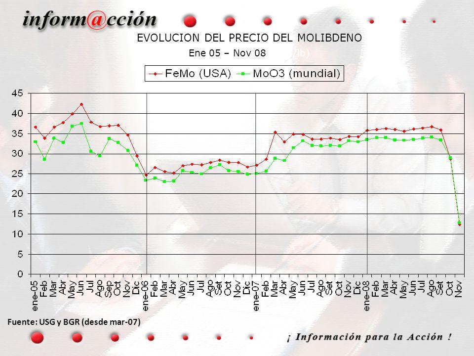 EVOLUCION DEL PRECIO DEL MOLIBDENO Ene 05 – Nov 08 (US$/lb) Fuente: USG y BGR (desde mar-07)