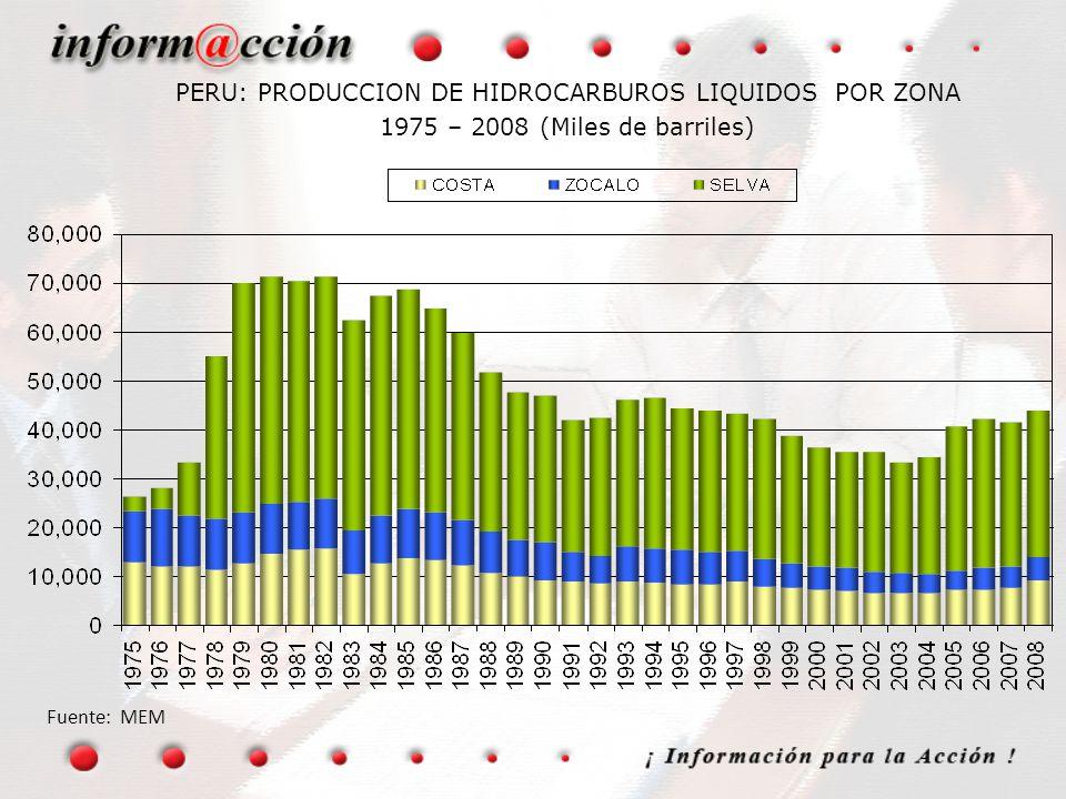 PERU: PRODUCCION DE HIDROCARBUROS LIQUIDOS POR ZONA 1975 – 2008 (Miles de barriles) Fuente: MEM