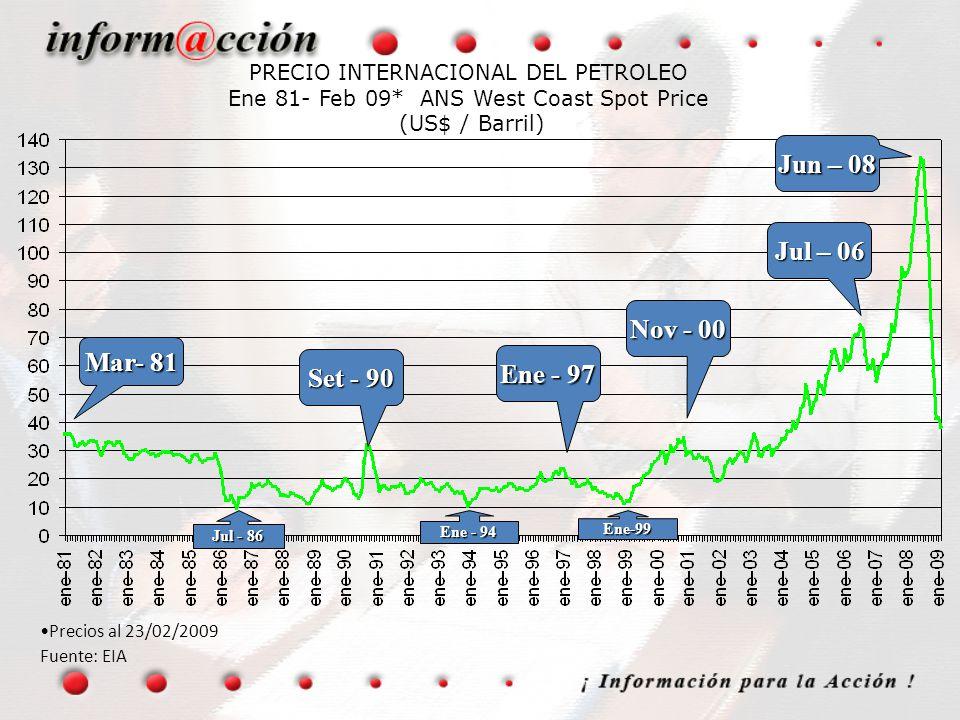 PRECIO INTERNACIONAL DEL PETROLEO Ene 81- Feb 09* ANS West Coast Spot Price (US$ / Barril) Precios al 23/02/2009 Fuente: EIA Jul - 86 Ene-99 Ene - 94