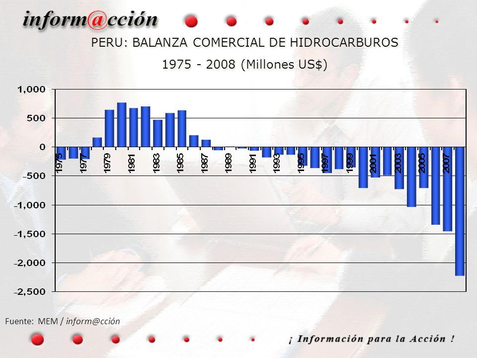 PERU: BALANZA COMERCIAL DE HIDROCARBUROS 1975 - 2008 (Millones US$) Fuente: MEM / inform@cción