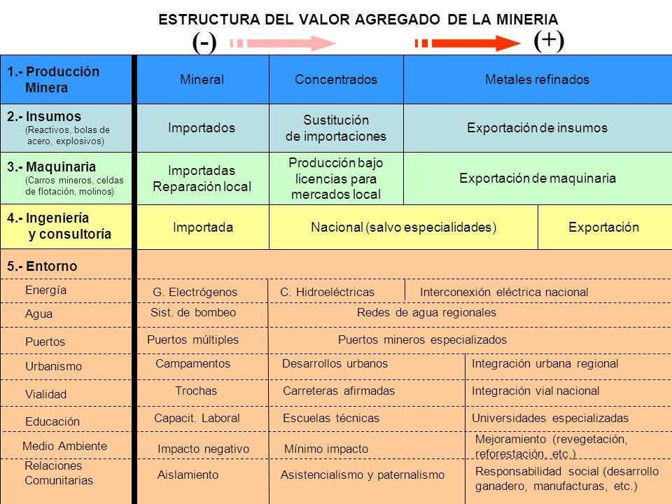 ESTRUCTURA DEL VALOR AGREGADO DE LA MINERIA (-) (+) 2.- Insumos (Reactivos, bolas de acero, explosivos) Importados Sustitución de importaciones Exportación de insumos 3.- Maquinaria (Carros mineros, celdas de flotación, molinos) Importadas Reparación local Producción bajo licencias para mercados local Exportación de maquinaria 4.- Ingeniería y consultoría Importada ExportaciónNacional (salvo especialidades) 5.- Entorno Energía Puertos Urbanismo Vialidad Educación G.