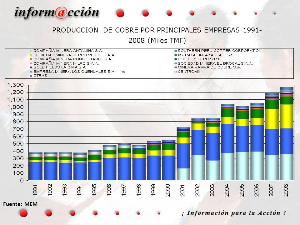 PRODUCCION DE COBRE POR PRINCIPALES EMPRESAS 1991- 2008 (Miles TMF) Fuente: MEM