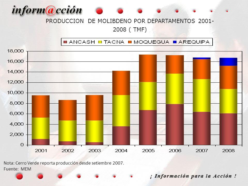 Nota: Cerro Verde reporta producción desde setiembre 2007. Fuente: MEM PRODUCCION DE MOLIBDENO POR DEPARTAMENTOS 2001- 2008 ( TMF)
