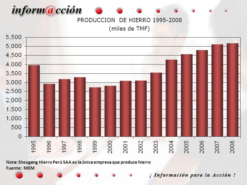 PRODUCCION DE HIERRO 1995-2008 (miles de TMF) Nota: Shougang Hierro Perú SAA es la única empresa que produce hierro Fuente: MEM