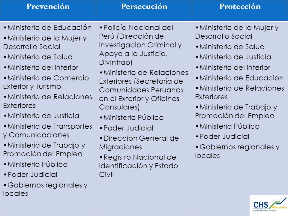 PrevenciónPersecuciónProtección Ministerio de Educación Ministerio de la Mujer y Desarrollo Social Ministerio de Salud Ministerio del Interior Ministe