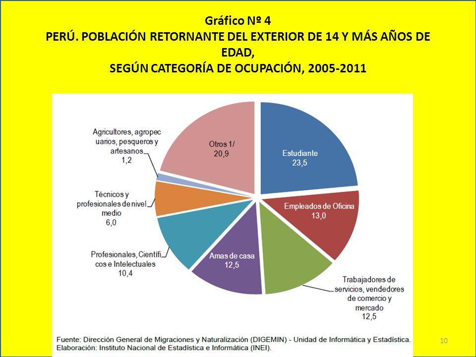 Gráfico Nº 4 PERÚ. POBLACIÓN RETORNANTE DEL EXTERIOR DE 14 Y MÁS AÑOS DE EDAD, SEGÚN CATEGORÍA DE OCUPACIÓN, 2005-2011 10