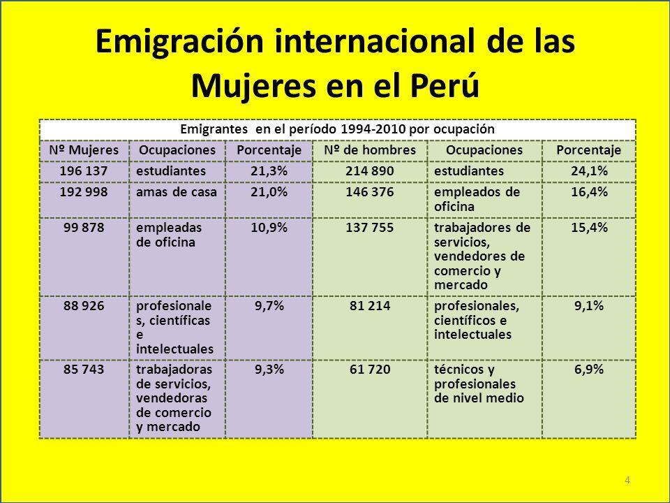 Emigración internacional de las Mujeres en el Perú Emigrantes en el período 1994-2010 por ocupación Nº MujeresOcupacionesPorcentajeNº de hombresOcupac