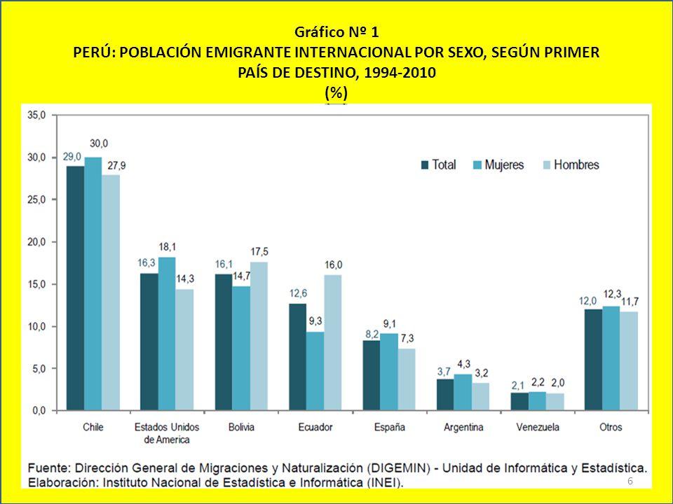 Retorno de las Mujeres emigrantes Cuando se analiza el lugar de procedencia de la población femenina que retornó, se observa que: MUJERES %País 38,7%Chile 17,1%Estados Unidos 10,0%España 5,4%Bolivia 6,1%Argentina 3,1%Ecuador 3,9%Venezuela 1,8%Colombia y Japón c/u HOMBRES %País 34,6%Chile 17,8%Estados Unidos 9,7%España 7,1%Bolivia 4,8%Argentina 5,0%Ecuador 3,8%Venezuela 2,7%Colombia 2,1%Japón 7