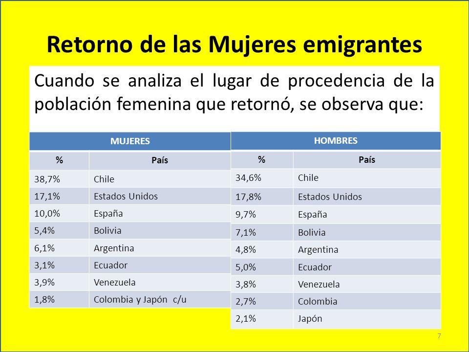Retorno de las Mujeres emigrantes Cuando se analiza el lugar de procedencia de la población femenina que retornó, se observa que: MUJERES %País 38,7%C