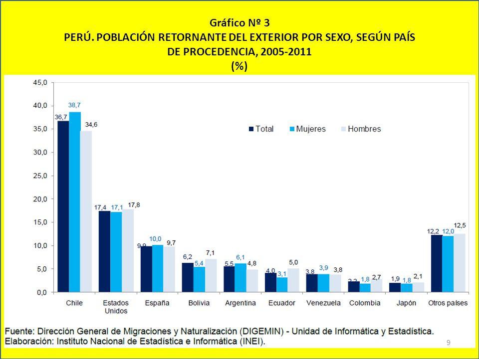 Gráfico Nº 3 PERÚ. POBLACIÓN RETORNANTE DEL EXTERIOR POR SEXO, SEGÚN PAÍS DE PROCEDENCIA, 2005-2011 (%) 9