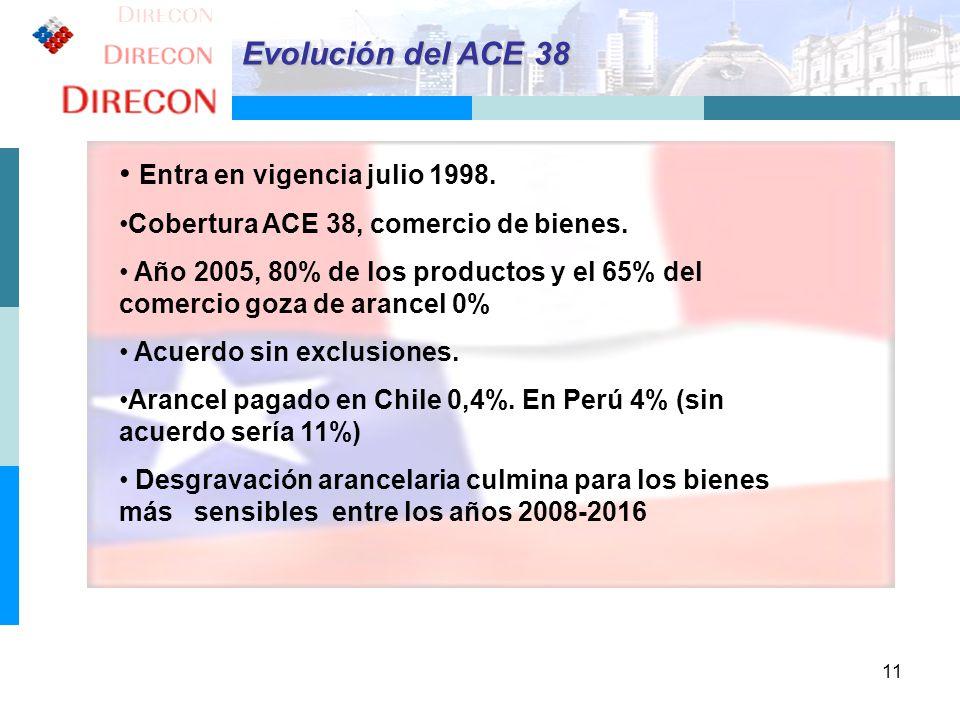 11 Evolución del ACE 38 Entra en vigencia julio 1998. Cobertura ACE 38, comercio de bienes. Año 2005, 80% de los productos y el 65% del comercio goza