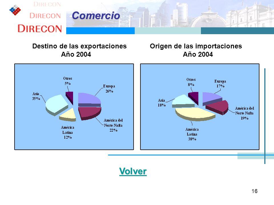 16 Destino de las exportaciones Origen de las importaciones Año 2004 Año 2004 Comercio Volver