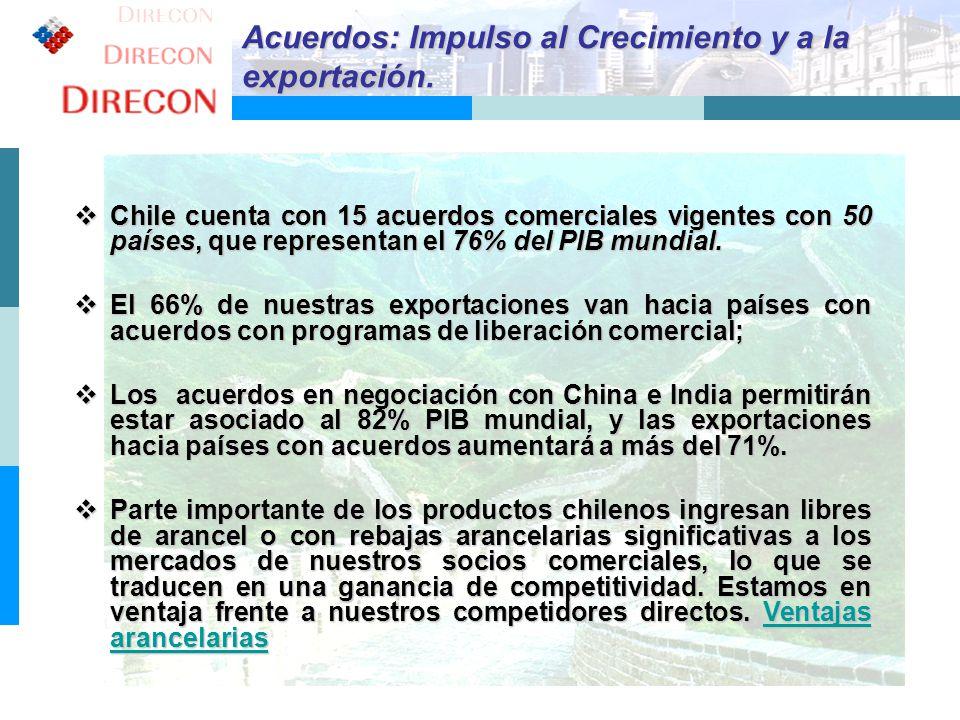 3 Acuerdos: Impulso al Crecimiento y a la exportación. Chile cuenta con 15 acuerdos comerciales vigentes con 50 países, que representan el 76% del PIB