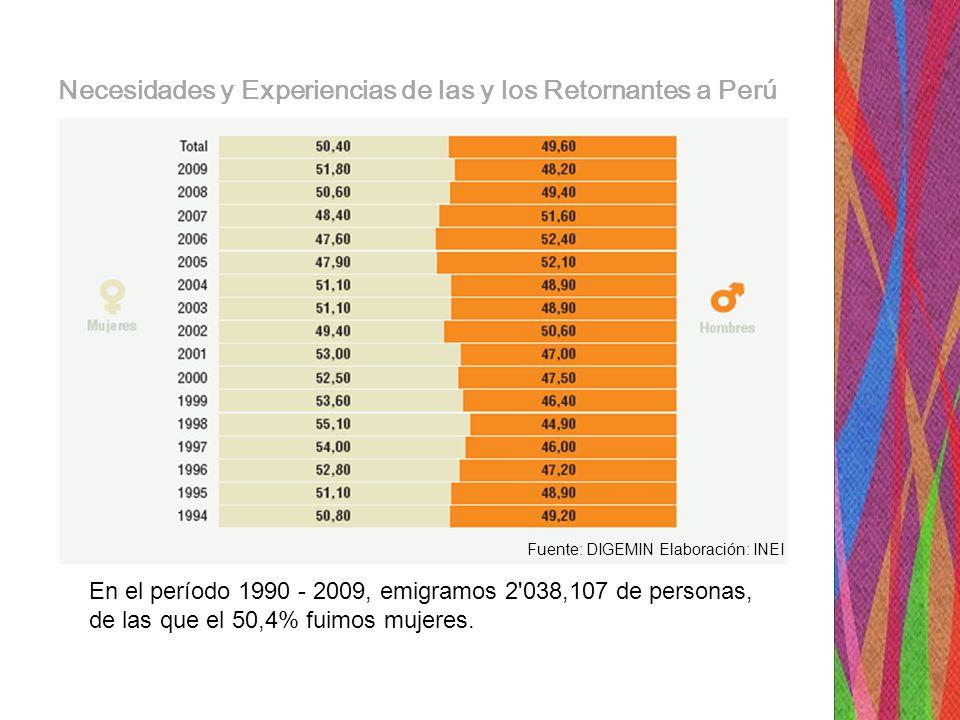 En el período 1990 - 2009, emigramos 2 038,107 de personas, de las que el 50,4% fuimos mujeres.