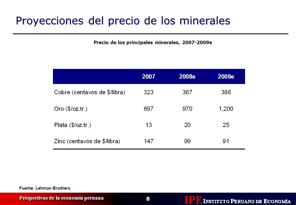 9 Perspectivas de la economía peruana Evolución del mercado de minerales Fuente: The Economist Índice de precios de los metales, 2006-2008 (en var.