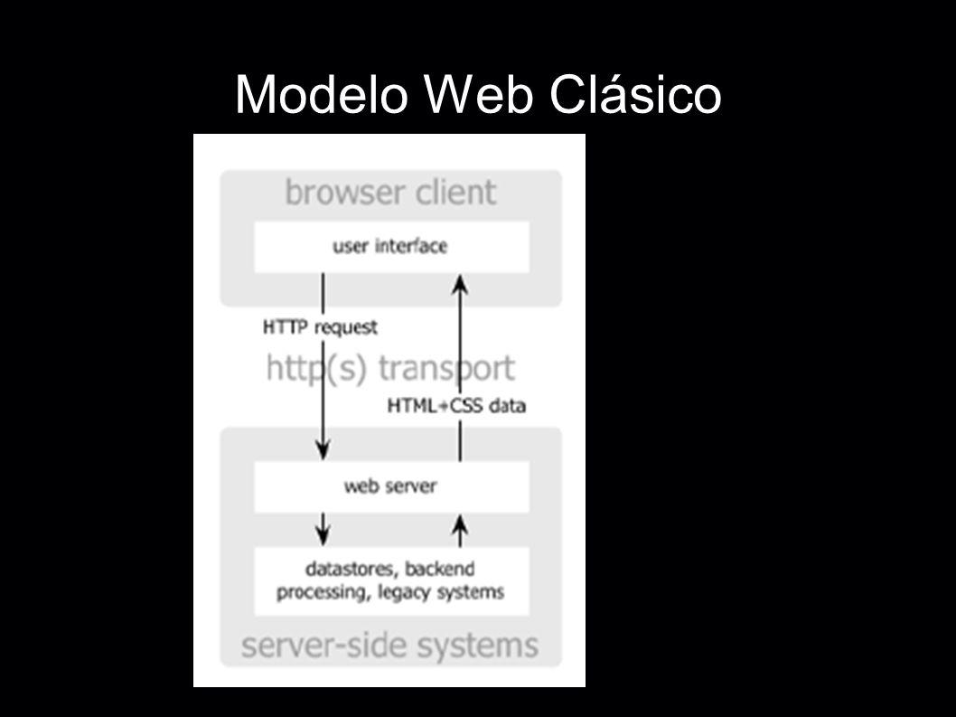 Modelo Web Clásico