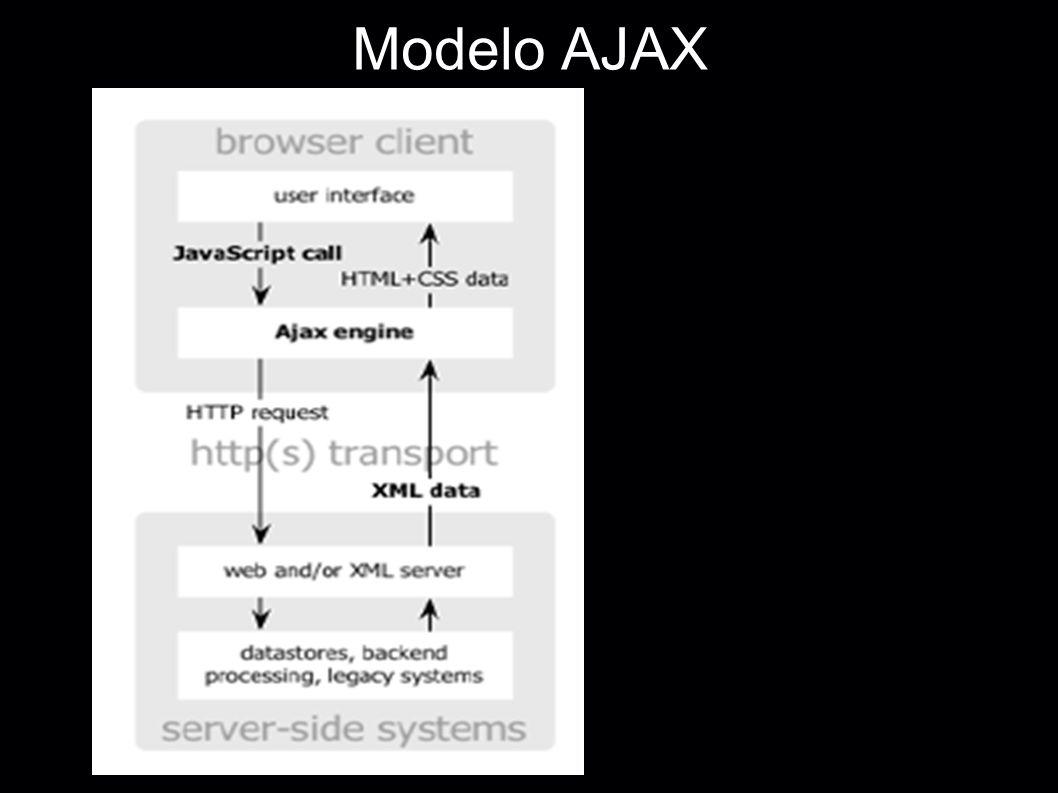 Modelo AJAX