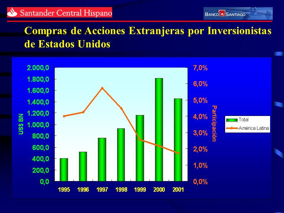 Compras de Acciones Extranjeras por Inversionistas de Estados Unidos
