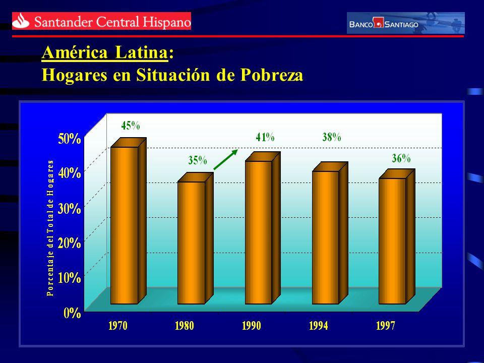 América Latina: Crecimiento del PIB (Promedio anual)