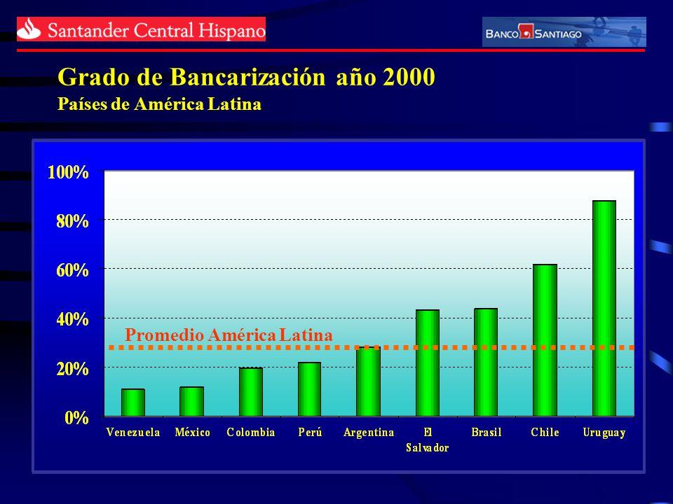 Grado de Bancarización año 2000 Países de América Latina Promedio América Latina