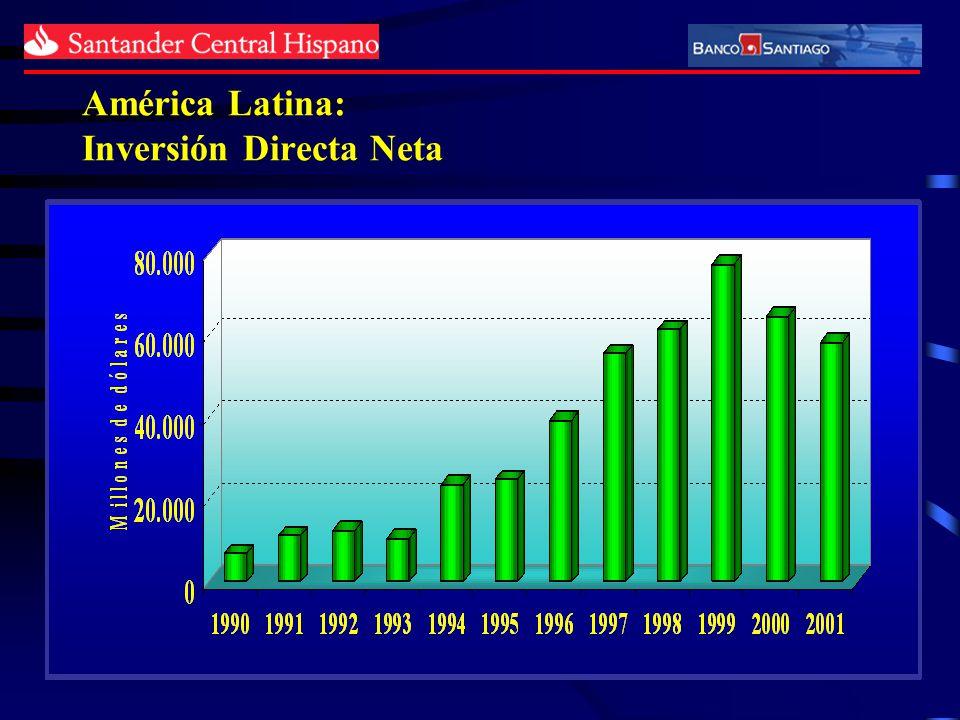 América Latina: Inversión Directa Neta