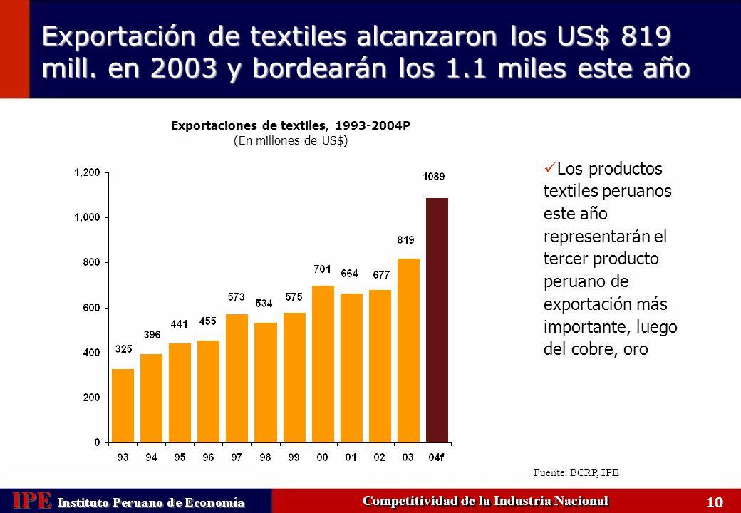 11 Sin embargo, la performance exportadora es todavía pobre Competitividad de la Industria Nacional México Portugal Chile Perú Portugal, México, Chile y Perú: Exportaciones reales por habitante (en US$ de 1995*) * Cifras deflactadas usando el IPC de los EE.UU.