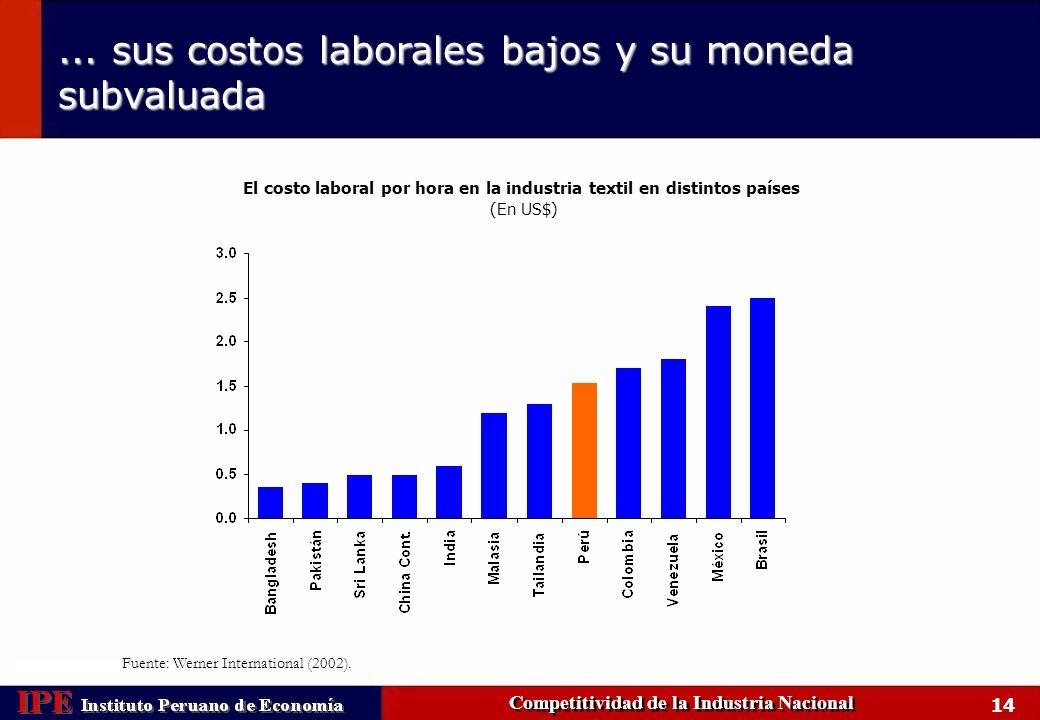 15 Los costos no salariales en el Perú explican gran parte de la diferencia Competitividad de la Industria Nacional Fuente: Jaramillo, M.