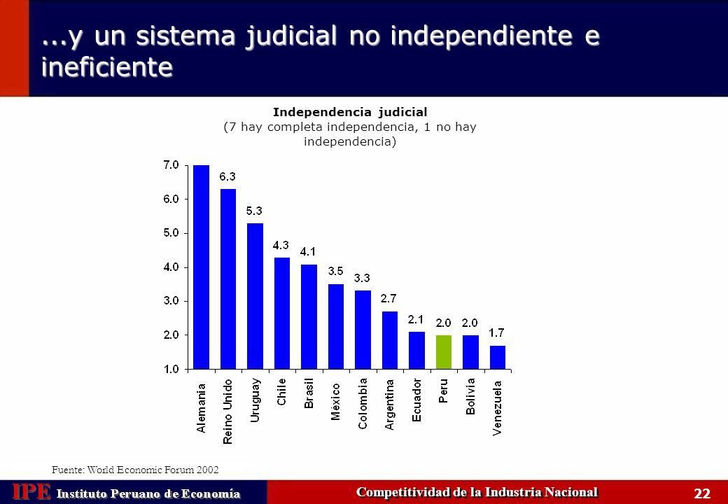 23Conclusiones Competitividad de la Industria Nacional La industria peruana ha tenido un enorme grado de transformación volviéndose más competitiva.