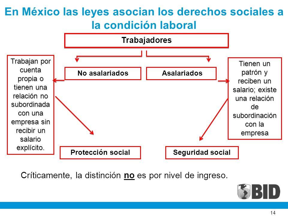 14 En México las leyes asocian los derechos sociales a la condición laboralTrabajadoresTrabajadores No asalariados Asalariados Asalariados Tienen un p