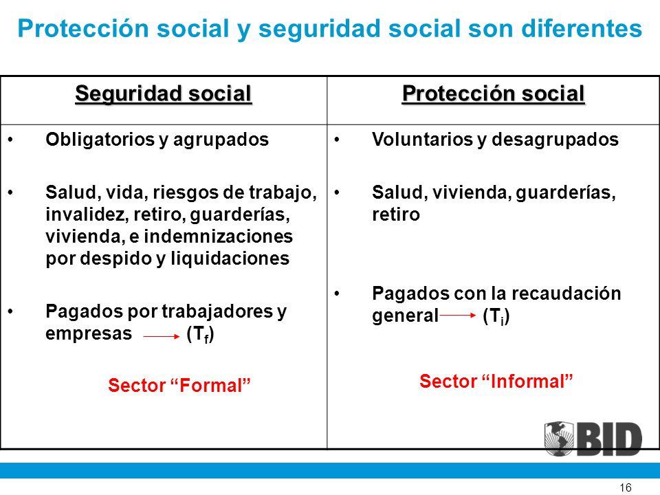 16 Seguridad social Protección social Obligatorios y agrupados Salud, vida, riesgos de trabajo, invalidez, retiro, guarderías, vivienda, e indemnizaci