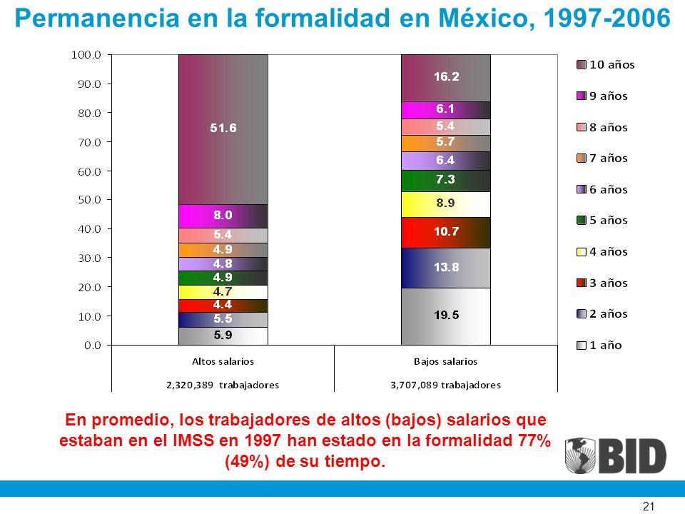 21 Permanencia en la formalidad en México, 1997-2006 En promedio, los trabajadores de altos (bajos) salarios que estaban en el IMSS en 1997 han estado en la formalidad 77% (49%) de su tiempo.