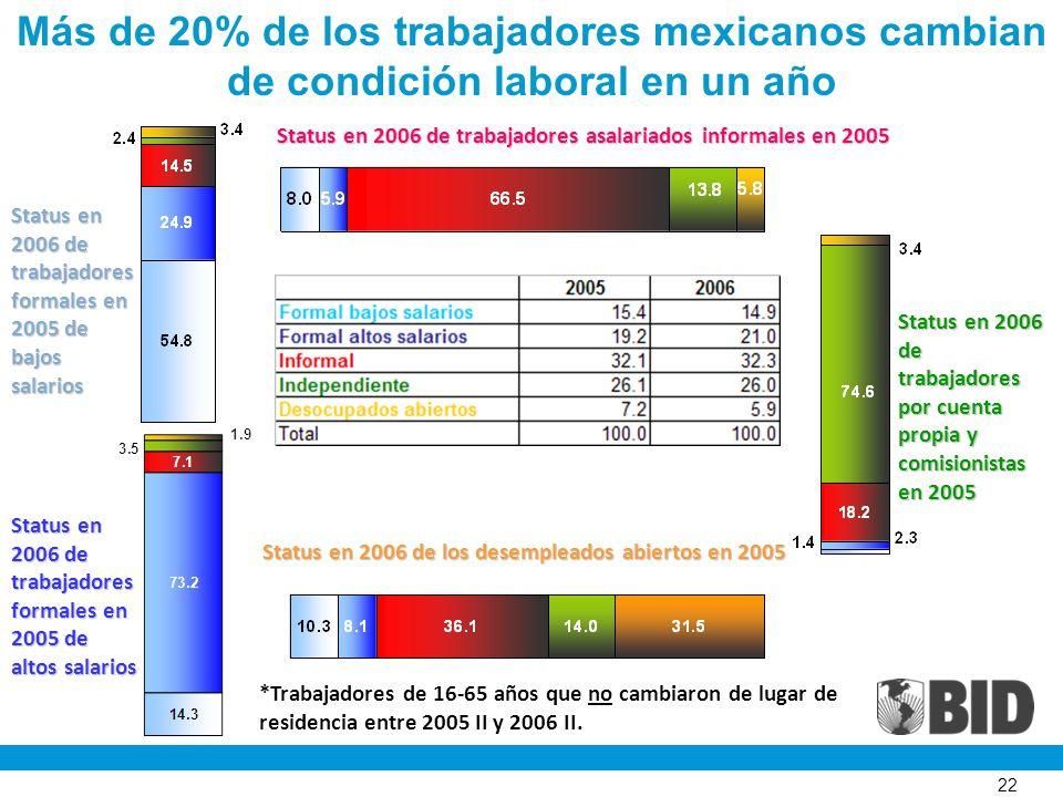 22 Más de 20% de los trabajadores mexicanos cambian de condición laboral en un año Status en 2006 de trabajadores formales en 2005 de bajos salarios Status en 2006 de trabajadores formales en 2005 de altos salarios Status en 2006 de los desempleados abiertos en 2005 Status en 2006 de trabajadores por cuenta propia y comisionistas en 2005 Status en 2006 de trabajadores asalariados informales en 2005 *Trabajadores de 16-65 años que no cambiaron de lugar de residencia entre 2005 II y 2006 II.