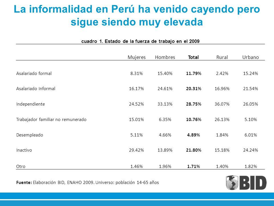 La informalidad en Perú ha venido cayendo pero sigue siendo muy elevada cuadro 1. Estado de la fuerza de trabajo en el 2009 MujeresHombresTotalRuralUr