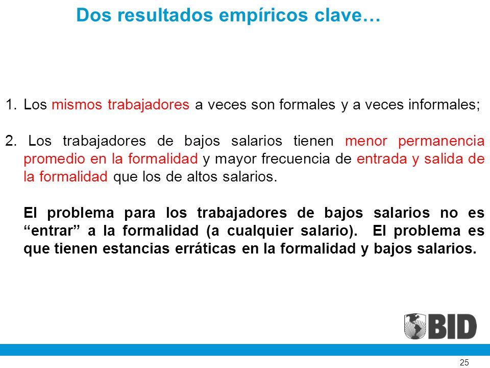 25 Dos resultados empíricos clave… 1.Los mismos trabajadores a veces son formales y a veces informales; 2.