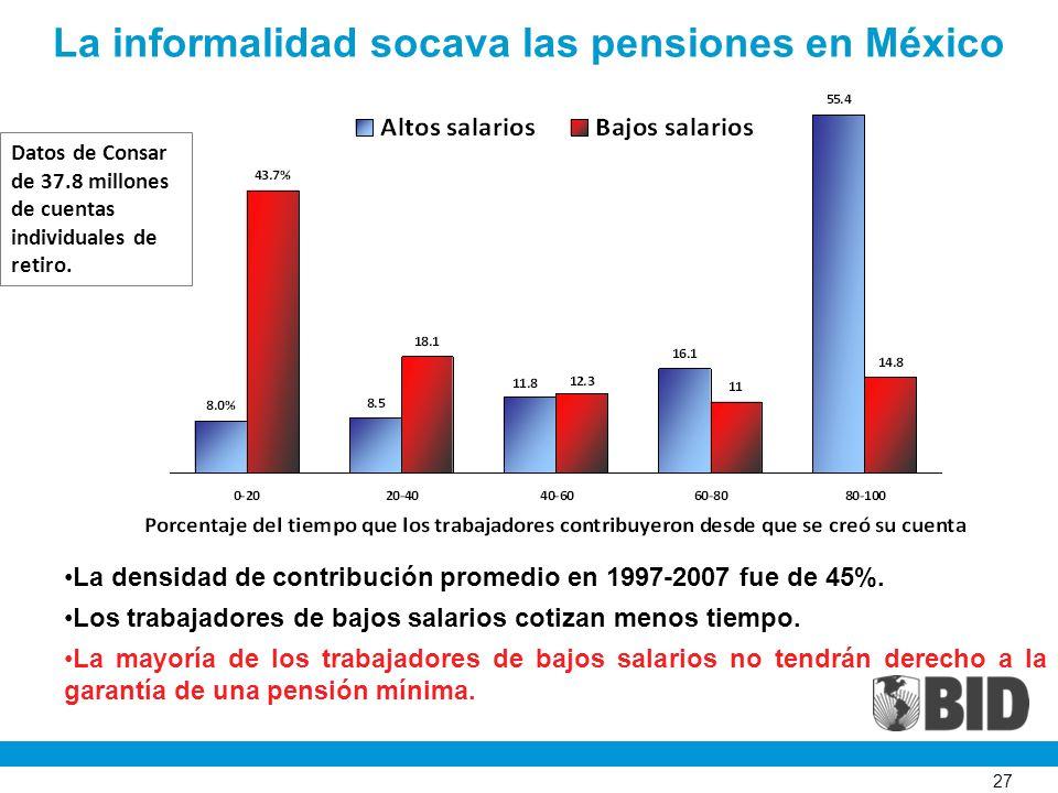 27 La informalidad socava las pensiones en México La densidad de contribución promedio en 1997-2007 fue de 45%. Los trabajadores de bajos salarios cot