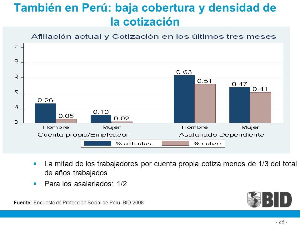También en Perú: baja cobertura y densidad de la cotización - 28 - La mitad de los trabajadores por cuenta propia cotiza menos de 1/3 del total de años trabajados Para los asalariados: 1/2 Fuente: Encuesta de Protección Social de Perú, BID 2008