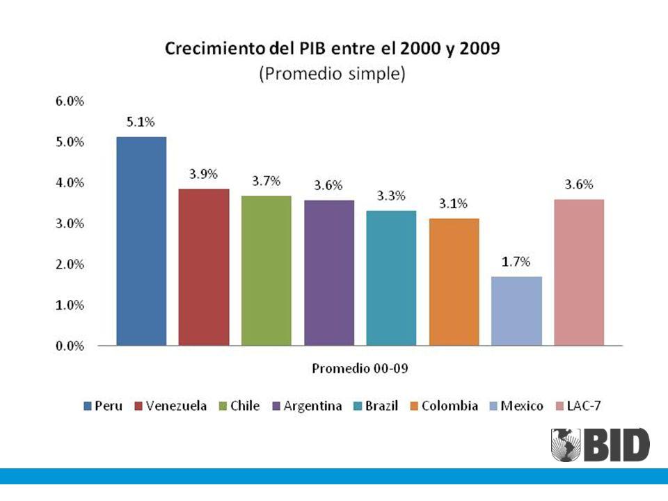 La informalidad en Perú ha venido cayendo pero sigue siendo muy elevada cuadro 1.