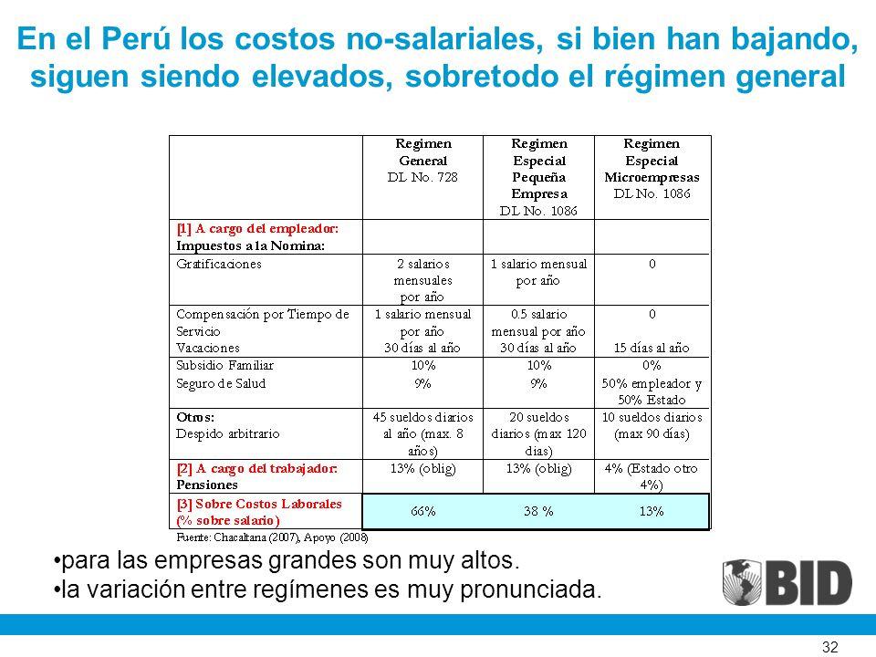 32 En el Perú los costos no-salariales, si bien han bajando, siguen siendo elevados, sobretodo el régimen general para las empresas grandes son muy altos.