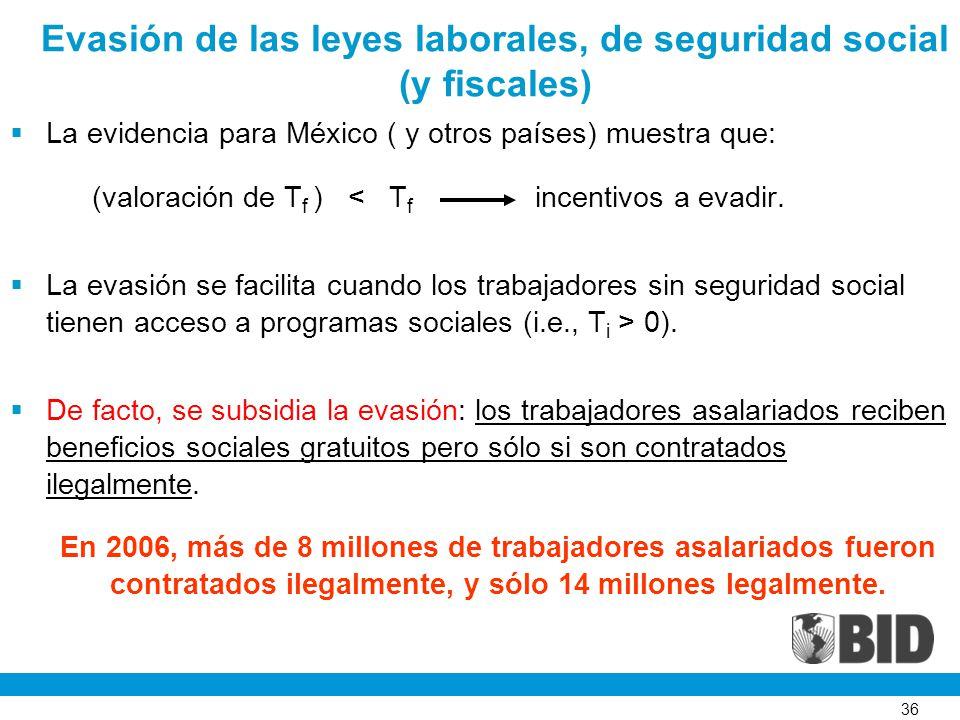 36 Evasión de las leyes laborales, de seguridad social (y fiscales) La evidencia para México ( y otros países) muestra que: (valoración de T f ) < T f incentivos a evadir.