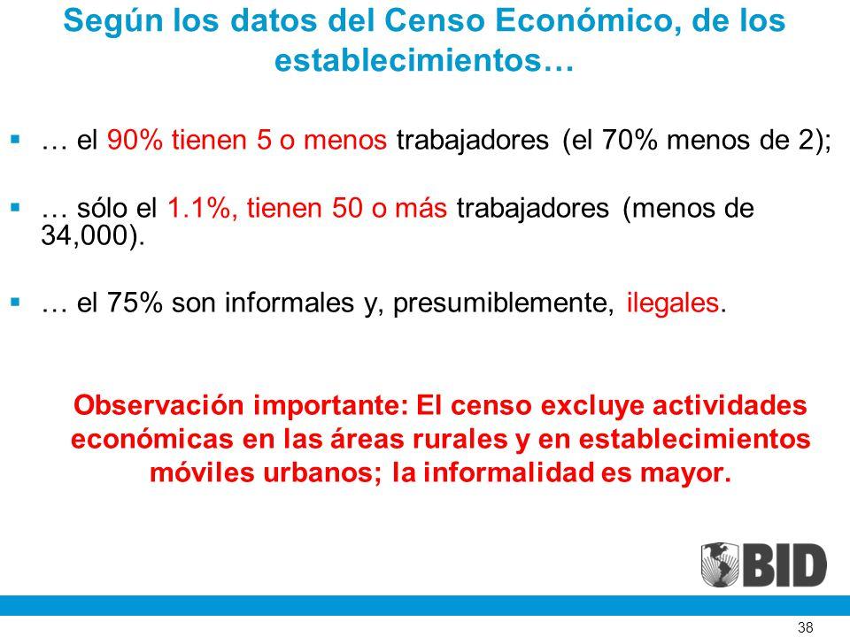 38 Según los datos del Censo Económico, de los establecimientos… … el 90% tienen 5 o menos trabajadores (el 70% menos de 2); … sólo el 1.1%, tienen 50 o más trabajadores (menos de 34,000).