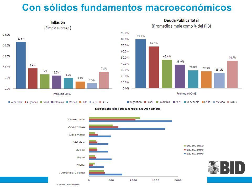 Con sólidos fundamentos macroeconómicos