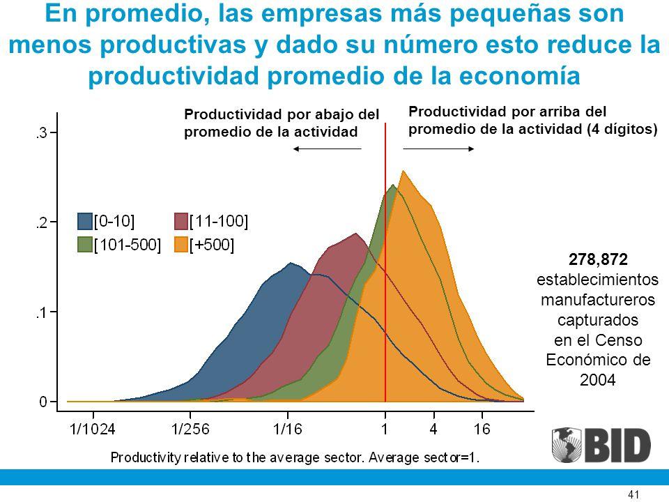 41 En promedio, las empresas más pequeñas son menos productivas y dado su número esto reduce la productividad promedio de la economía 278,872 establecimientos manufactureros capturados en el Censo Económico de 2004 Productividad por arriba del promedio de la actividad (4 dígitos) Productividad por abajo del promedio de la actividad