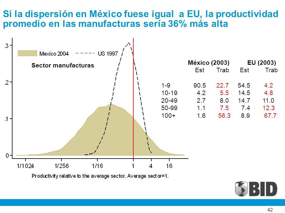 42 Si la dispersión en México fuese igual a EU, la productividad promedio en las manufacturas sería 36% más alta Sector manufacturas México (2003) EU