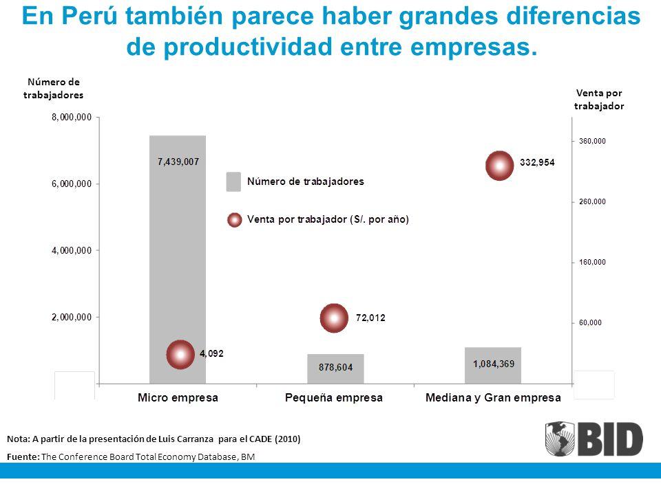 Número de trabajadores Venta por trabajador En Perú también parece haber grandes diferencias de productividad entre empresas. Nota: A partir de la pre