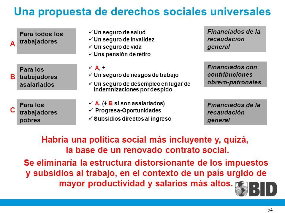 54 Una propuesta de derechos sociales universales Financiados de la recaudación general Financiados con contribuciones obrero-patronales Un seguro de